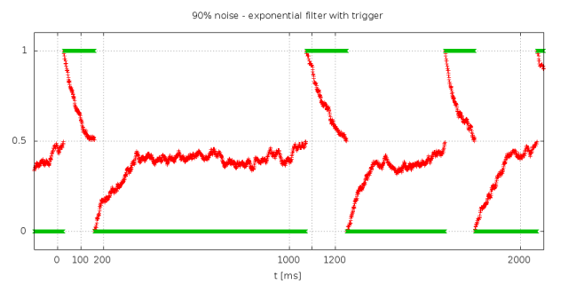 C05_simple_pulse_train_noise_90_triggered_exponential_filter_1000