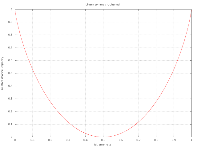 C06_binary_symmetric_channel_1200