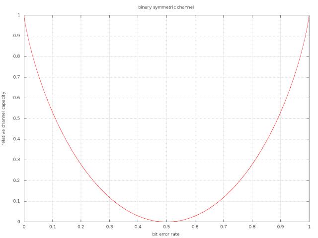 C06_binary_symmetric_channel_1200