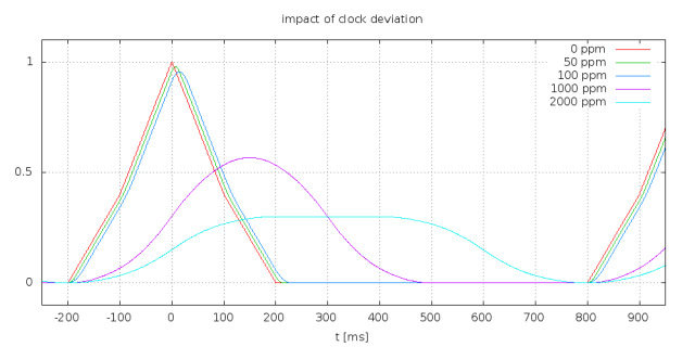 C06_clock_deviation_1000