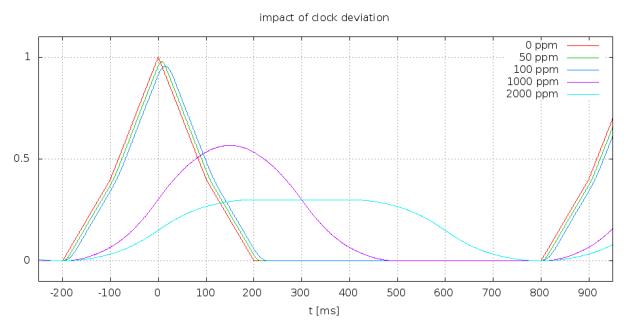 C06_clock_deviation_1000