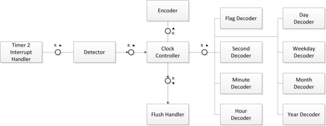C08_Clock_Architecture_with_flags_and_encoder