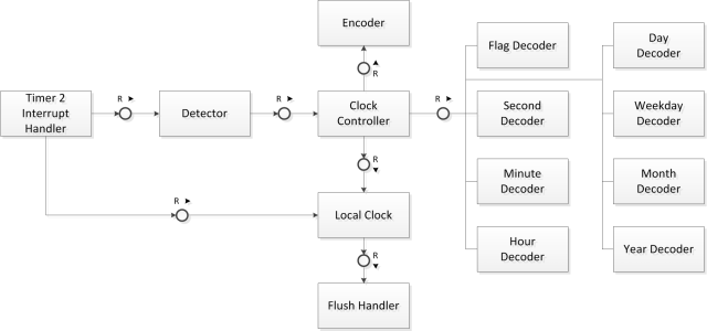 C08_Clock_Architecture_with_local_clock